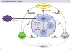 De Libero's visie op High Performance Projecten-organisatie